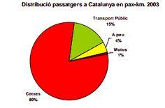 Distribución de pasajeros en Cataluña en pax-km. 2003.