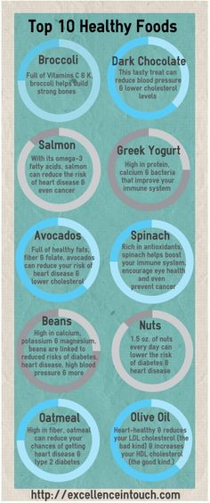 """Check out my """"Top 10 Healthy Foods"""" infographic on my blog http://excellenceintouch.com/category/health/nutrition/"""