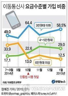 <그래픽> 이동통신사 요금수준별 가입 비중 : 네이버 뉴스