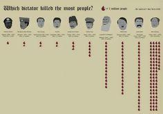 Infogrphic of Dictator Death Tolls