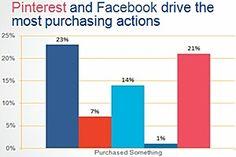 Facebook, Pinterest Trigger More Offline Actions Than Other Social Sites
