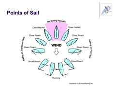 Sail Trim Points of Sail Sailboat Terminology Sailing Basics Sail Theory Upwind Trim Sail Draft and Lift Sail Draft and Drag Sail Controls – Wind Indicators. - ppt download