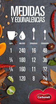 Tabla de conversión en la cocina, que te hará la vida más fácil al momento de interpretar cualquier receta. #Recetas #Conversión #Cocina