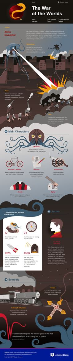 This @CourseHero infographic on The War of the Worlds is both visually stunning and informative!