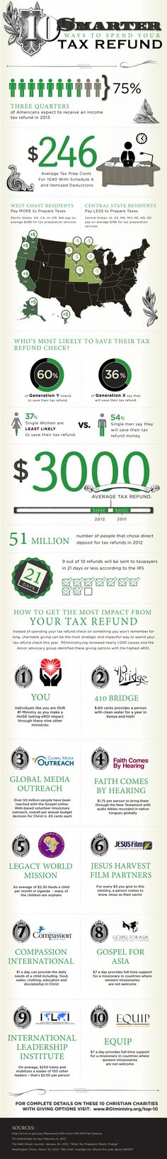 Top 10 Smarter Ways To Spend Your Tax Refund Check