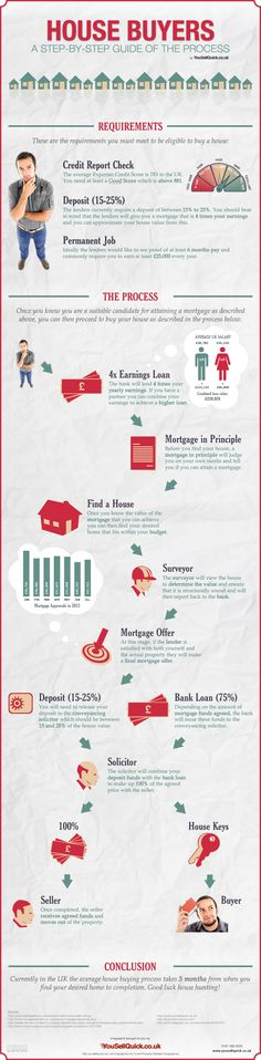House Buyers - Step by Step Guide of Buying a House
