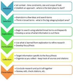 writing a research questions - Google Search