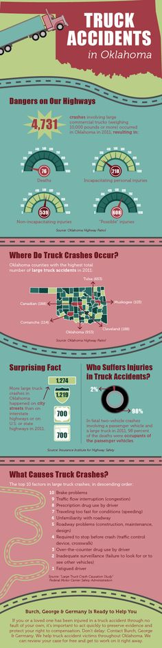 Truck Accidents in Oklahoma – Infographic - Burch-george.com