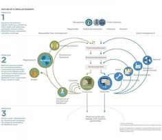 Measuring the Circular Economy : Putting Principles into Practice