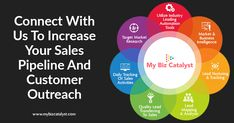 My Biz Catalyst - Connect With Us To Increase Your Sales Pipeline And Customer Outreach Marketing Automation, Marketing Tools, Social Media Marketing, Digital Marketing, Brand Innovation, Lead Nurturing, Business Intelligence, Boarders, Target Audience