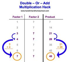 Multiplication Math Hack. Simple trick where your double or add your factor to get the right answer to a larger math fact. Great for kids who know facts up to 5 but can't remember larger numbers.