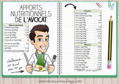 apports nutritionnels de l'avocat Nutrition, Cancer, Comics, Memes, Healthy, Composition, Nursing, Attention, Challenge