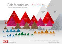 Salt Mountains[INFOGRAPHIC]