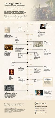 Early American Colonial History Timeline Infographic - Beginning in the century, settlers from many European countries came to North America. History Channel, Hj History, History Quotes, History Facts, Family History, Nasa History, Design History, Strange History, Ancient History