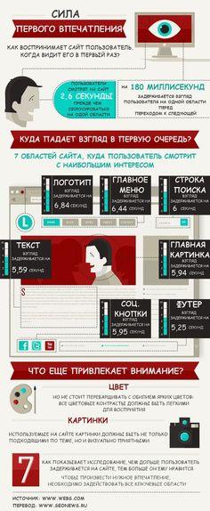#инфографика Каким образом пользователь воспринимаетваш сайт, если видит его впервые?