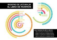 El Libro de Mormón se escribió para nuestros días. Testifica de Jesucristo, contiene la plenitud del Evangelio y restaura verdades que se perdieron con la Apostasía.