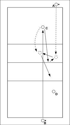 Volleybaloefening: Tweezijdig synchroon in het net passen - A en B serveren tegelijkertijd onderhands naar C en D. C en D passen de bal in het net. A en B setuppen de ballen die uit het net terugkomen naar C en D. C en D slaan de ballen uit stand over het n...
