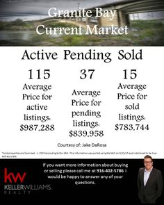 Like the Granite Bay area? Here is a quick snapshot of how the market is doing there if you have any questions call me I'm happy to help. #granitebayca #sellmyhouse #realestate #kellerwilliams #darosarealestate