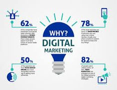 Importance of Digital Marketing in Marketing?   by TechDost Services Private Limited   Medium Digital Marketing Channels, Best Digital Marketing Company, Digital Marketing Strategy, Digital Marketing Services, Marketing Budget, Online Marketing, Advertise Your Business, Online Business, What Is Digital
