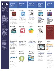 take a look at this comparison chart, created by @tina_zita. It contains various app/tool suggestions for students using iOS or Android devices, web-based tools, or Ontario Ministry of Education licensed applications (see OSAPAC).