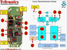 curso de reparacion de celulares completo - uso del multimetro clase 8 - YouTube Arduino, All Mobile Phones, Smartphone, Youtube, How To Make, Android, Board, Licence Plates, Electrical Work