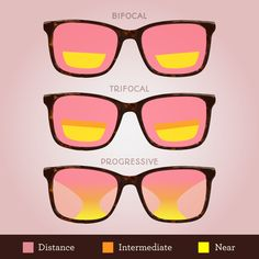 CONFUSED ABOUT THE differences between bifocals, trifocals, and progressive lenses? They work like this! Optometry Humor, Optometry Office, Eye Facts, Lake Oconee, Optical Shop, Healthy Eyes, Eyes Problems, Eye Doctor, Health Facts