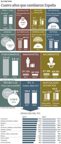 espana-2011-2015-infografia.png