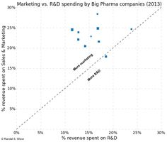 When we take company's total revenues into account, Astra Zeneca actually spends a higher percentage of its revenues (28%) on marketing than Johnson & Johnson (24%).
