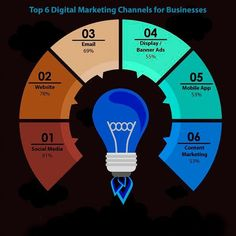 The top digital marketing channels for a business Mobile Marketing, Content Marketing, Internet Marketing, Social Media Marketing, Online Marketing, Mobile App Development Companies, Web Development Company, Digital Marketing Channels, Best Seo Services