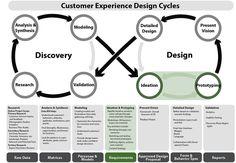 UX Design Cycle draft v0.1 | Flickr - Photo Sharing!