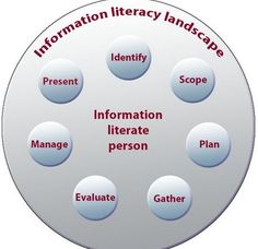 Seven Pillars of Information Literacy