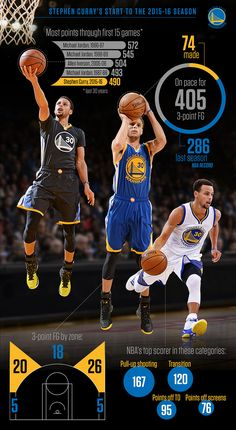 Warriors point guard Steph Curry is straight fire through 15 NBA games this season.