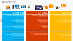 Microsoft reveals future roadmap for OneDrive for Business