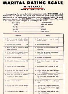 From the 30s. Marital rating scale. Husband rates wife.
