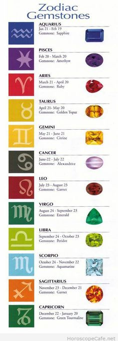 Zodiac gemstones