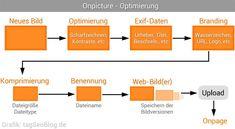 Onpicture Rankingfaktoren (Achtung: nicht alles ist zwingend erforderlich)