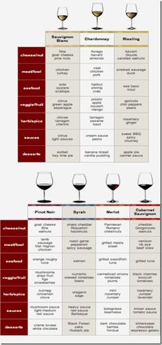 Wine Pairing Cheat Sheet // cottercrunch.com