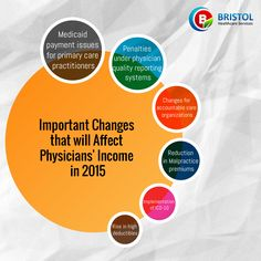 Physicians income in 2015