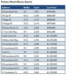 Pointe Marin Novato Real Estate Market Update Apr-Sept 2015 Here are the recent sales from the southern Novato neighborhoods of Pointe Marin Novato and Anderson Rowe Ranch Novato. These neighborhoods are on the north side of Ignacio Blvd. and the homes were built in the early 2000s. #novato #novatoca #marincounty #pointemarin