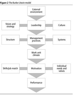 Burke-Litwin Model of Organization Change.  This is the model used by Burke in Organization Change: Theory and Practice