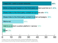 This is how marketers are curating #content #contentmarketing