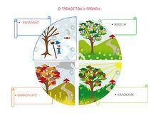 Classroom Management, Worksheets, Homeschool, Diagram, Chart, Seasons, Blog, School Ideas, Weather