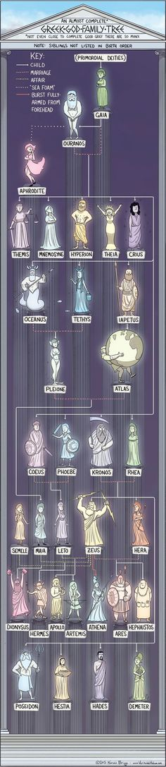 Funny pictures about The Almost Complete Greek God Family Tree. Oh, and cool pics about The Almost Complete Greek God Family Tree. Also, The Almost Complete Greek God Family Tree photos. Greek And Roman Mythology, Greek Gods And Goddesses, Greek Mythology Family Tree, Religion, Heroes Of Olympus, Ancient Greece, Ancient Egypt, Ancient Aliens, Ancient Artifacts