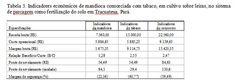 Tabela 3. Indicadores econômicos de mandioca consorciada com tabaco ...