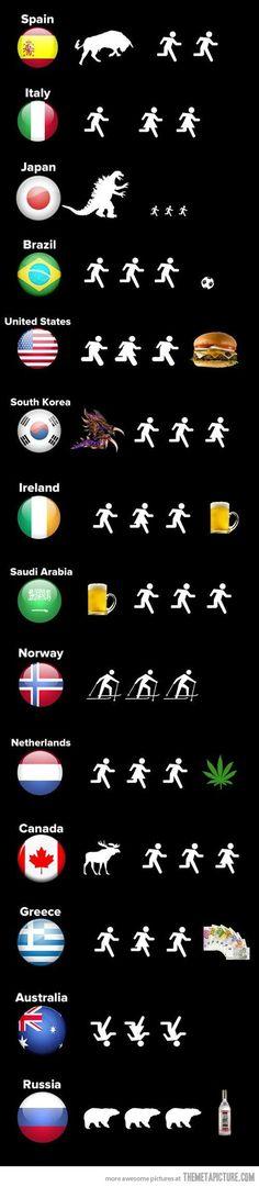 Hahahahaha. Russia is SO accurate.