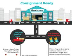 """Check out new work on my @Behance portfolio: """"Shipment Infographic"""" http://be.net/gallery/48861485/Shipment-Infographic"""