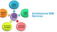 """""""Architectural CAD and BIM Services,"""" by theaecassociates"""