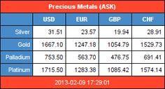 Gold, Silber, Palladium, Platin Kurse