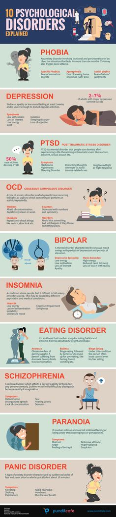 10 Most Common Mental Disorders Decoded [Infographic]