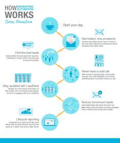 How Marketing Automation Impacts Sales & Marketing Workflow [Infographic] - Pardot Marketing Technology, Marketing Automation, Inbound Marketing, Sales And Marketing, Content Marketing, Online Marketing, Digital Marketing, Morning Activities, Business Goals